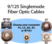 9/125 Singlemode Fiber Optic Cables