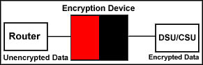 Encryption Explanation